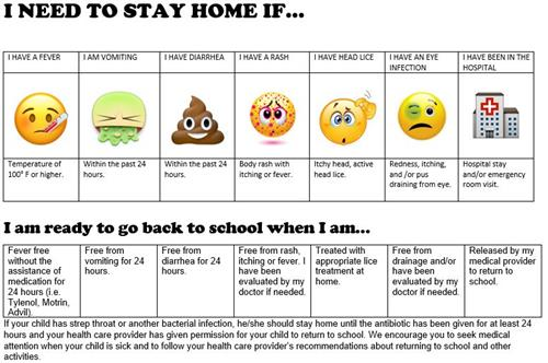 Child Should Stay Home If...